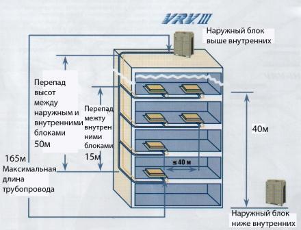 VRV и VRF системы (наружные блоки)